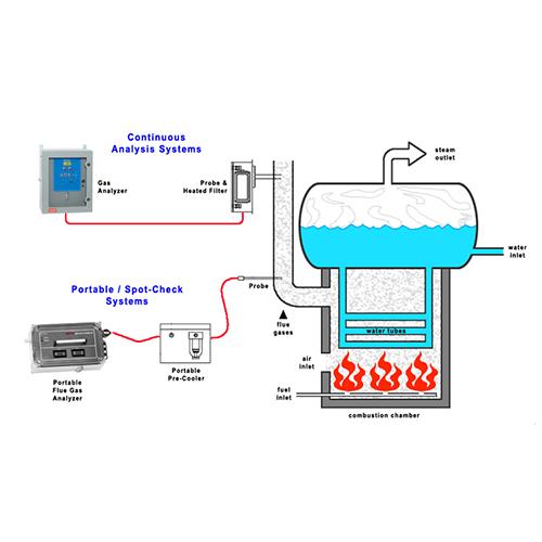 Máy đo khí thải là gì?