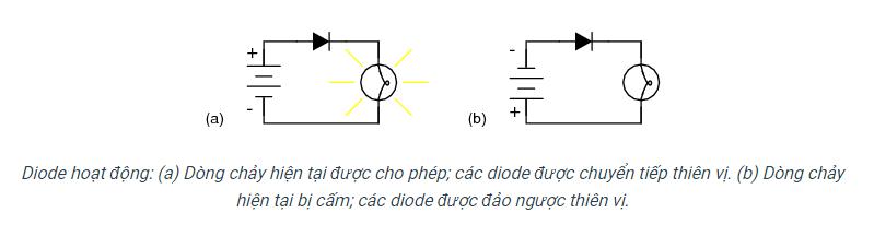 Diot (diode) là gì?