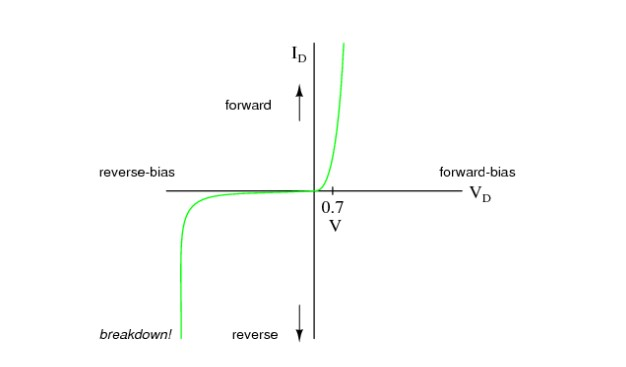 Biểu đồ PIV