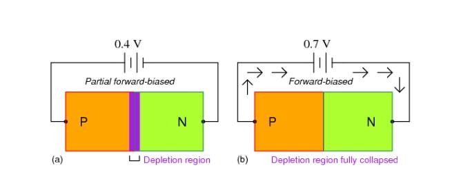Chênh lệch điện áp giữa vùng hình a và b giúp giảm vùng suy giảm
