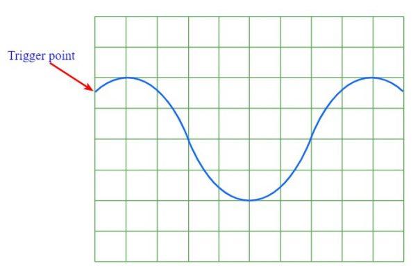 Điểm Trigger trên dạng sóng