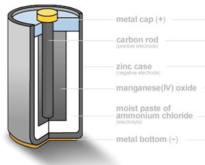 pin kẽm carbon