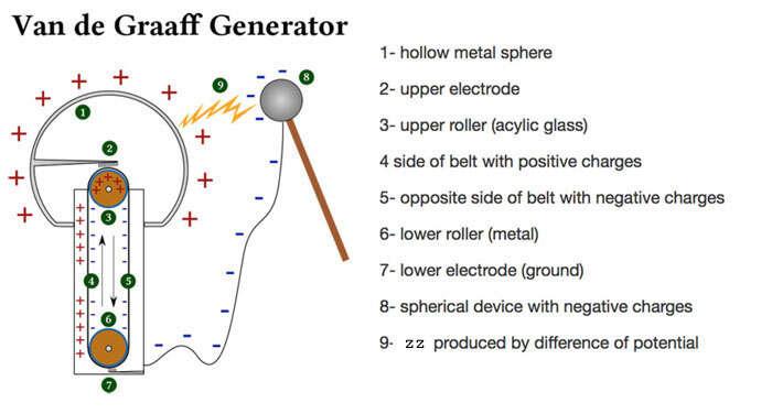 Tĩnh điện là gì và nguyên nhân gây ra tĩnh điện?