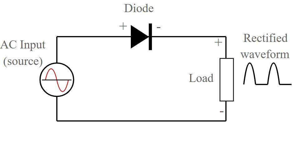 Bộ chỉnh lưu diode hiển thị các cực điện áp Phân cực trên diode là cho điều kiện dẫn / sinh khối thuận