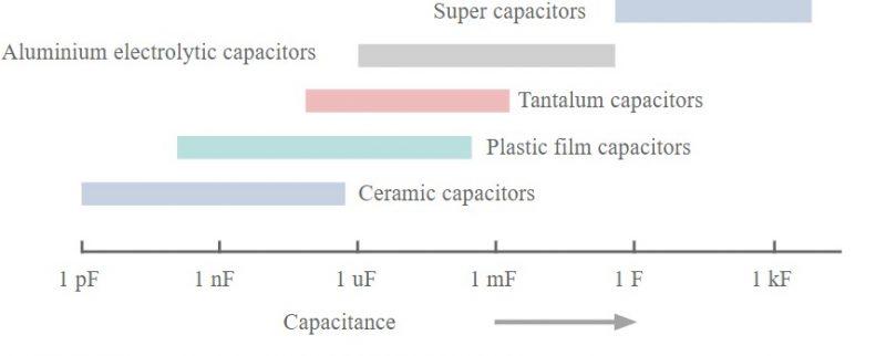 Phạm vi gần đúng cho các loại tụ điện khác nhau